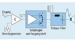Verstärker der Klasse D verwenden Impulse, um die Ausgangsstufe anzusteuern. Dadurch verringert sich die Stromaufnahme erheblich