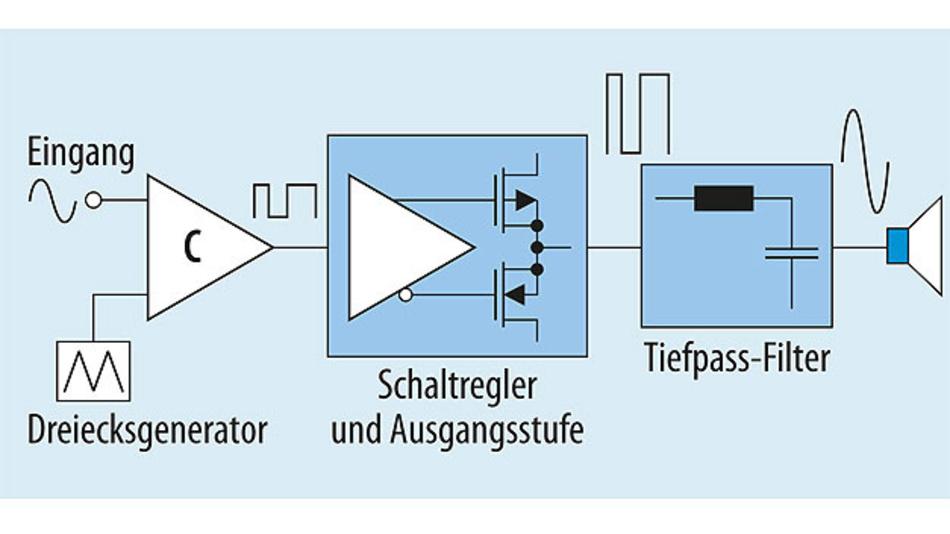 Bild 3. Verstärker der Klasse D verwenden Impulse, um die Ausgangsstufe anzusteuern. Dadurch verringert sich die Stromaufnahme erheblich.