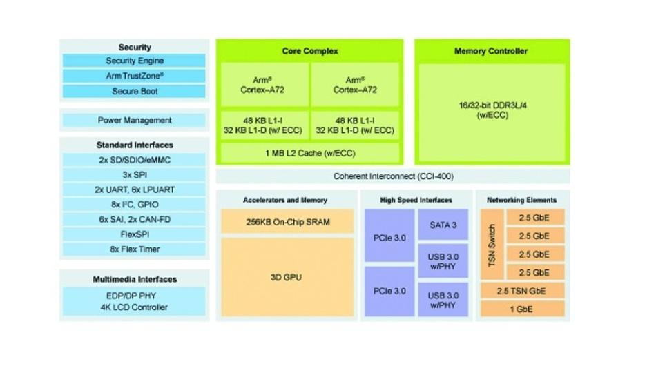 Bild 1: Die Switched-Ethernet-Ports und ein weiterer Port implementieren den TSN-Standard IEEE 802.1, der die zeitsynchrone Prioritätsbereitstellung für wichtige Datenpakete gewährleistet. Gestrichelte Linien zeigen Merkmale an, die bei einigen Derivaten fehlen.