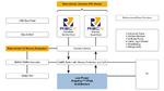 Blockschaltung PolarFire SoC mit asymmetrischen RISC-V-Prozessorkernen.
