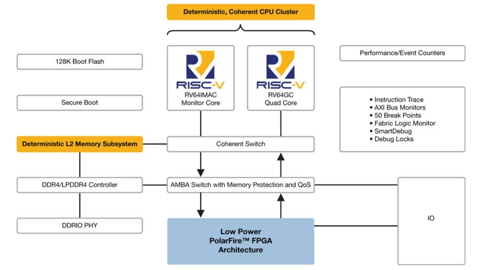 Die neue PolarFire-SoC-Architektur stattet Linux-Plattformen mit deterministischem asymmetrischen Echtzeit-Multiprocessing (AMP) in einem kohärenten Multicore-CPU-Cluster aus.