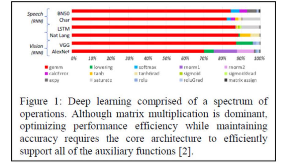 Matrix-Multiplikationen spielen bei KI-Anwendungen häufig eine wichtige Rolle.