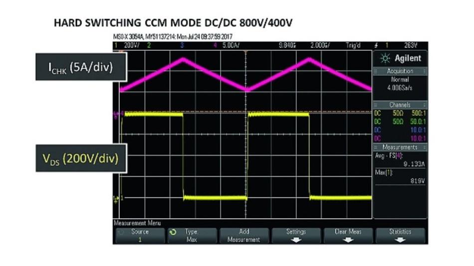 Bild 5: Spulenstrom (rot) und Drain-Source-Spannung (gelb) beim Betrieb der Halbbrücke, gemessen wurde an einem synchronen DC-DC-Wandler, der mit 100kHz eine Eingangsspannung von 800V auf 400V herabsetzt.
