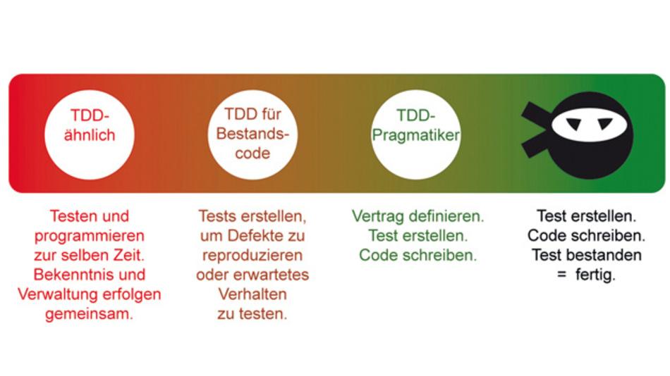 Das TDD-Konzept wird im Alltag unterschiedlich umgesetzt.