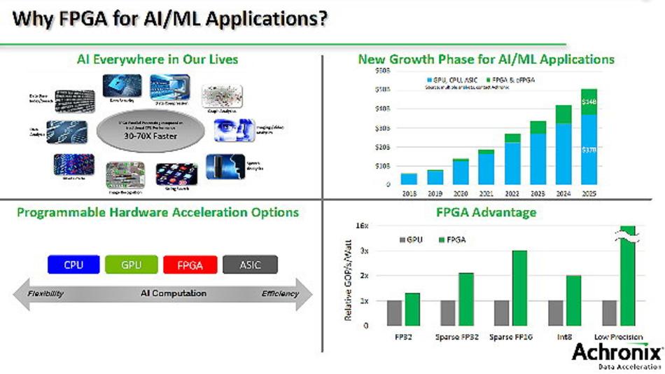 FPGAs und damit auch eFPGAs eignen sich für KI und ML-Anwendungen besonders gut.
