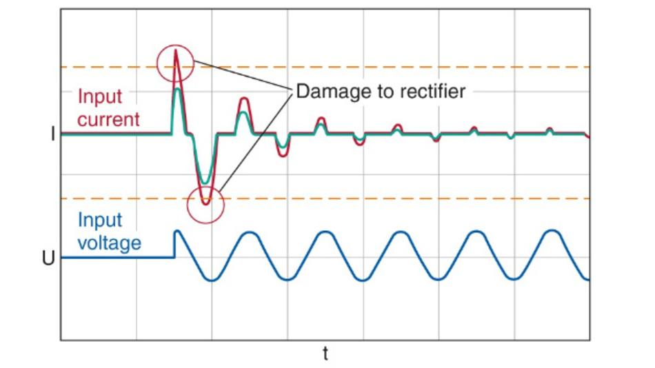 Bild 1: Stromverlauf an einem Gleichrichter ohne Einschaltstrombegrenzung (rot) und mit Einschaltstrombegrenzung (grün).
