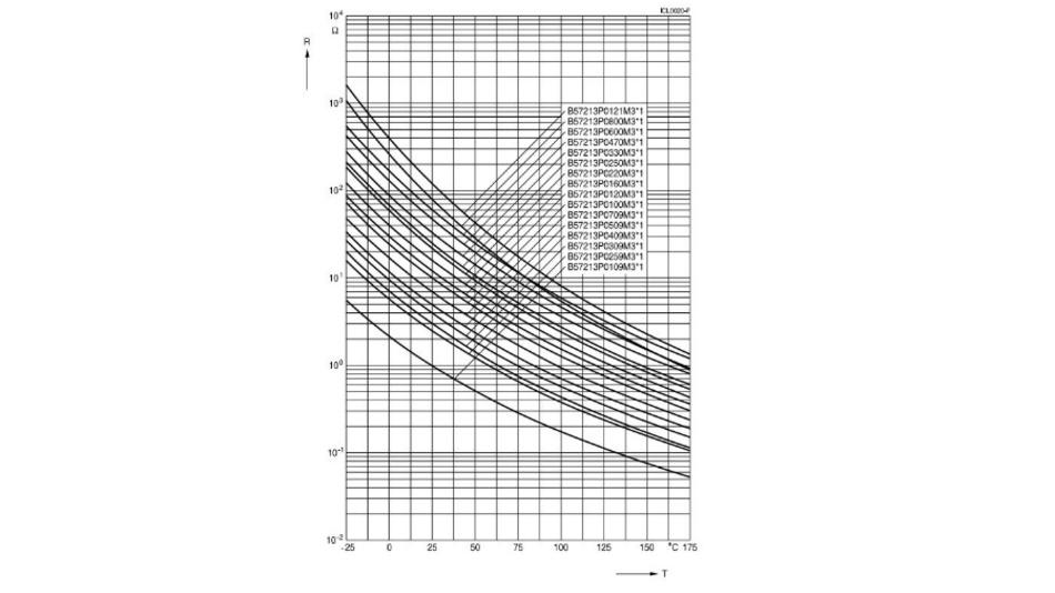 Bild 2: Typische Kennlinien von NTC-Einschaltstrombegrenzern von TDK/EPCOS.