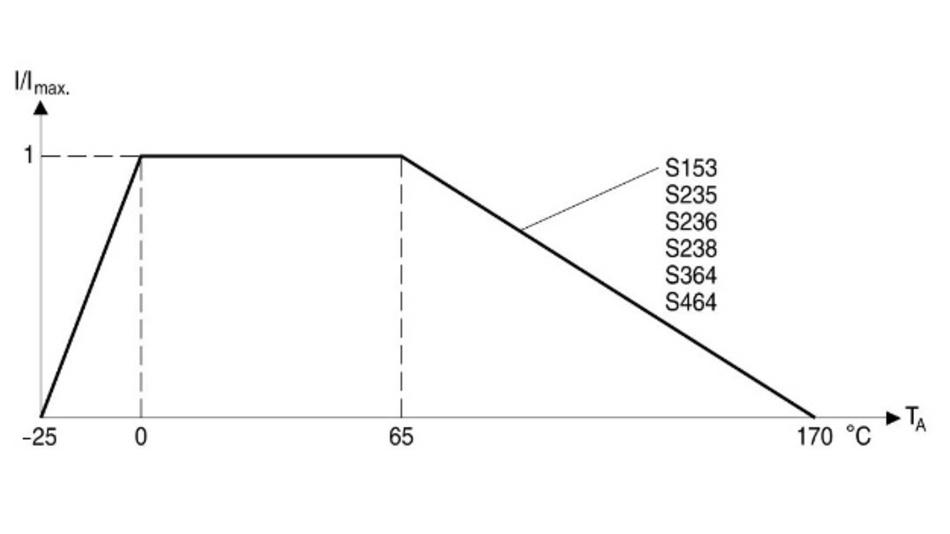 Bild 3: Typische Derating-Kennlinie von NTC-Einschaltstrombegrenzern.