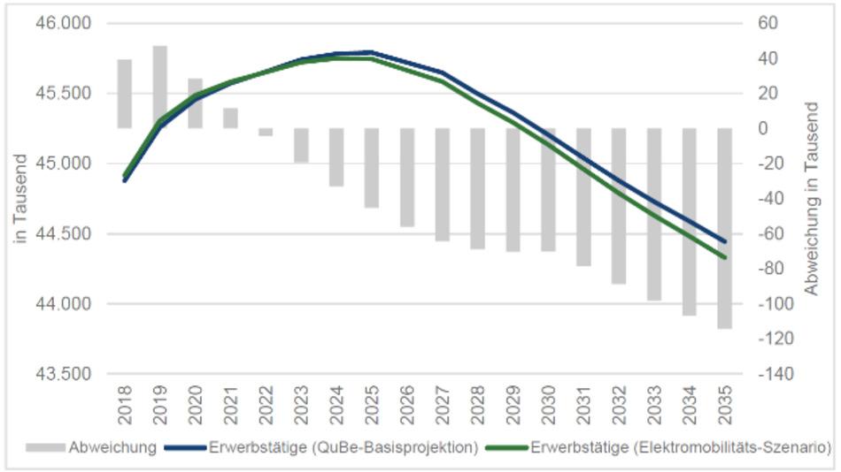Kurzfristig soll die Beschäftigung im Elektromobilitätsszenario noch ansteigen. Bis 2035 aber könnten 114000 Arbeitsplätze verloren gehen.