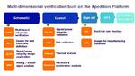 Integrierte Verfikationsplattform für PCBs