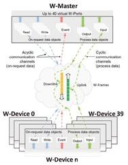 Kommunikationsprinzip bei IO-Link Wireless