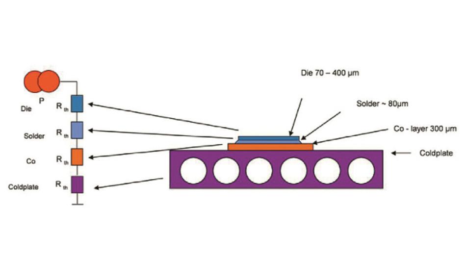 entfallen bei der »Chip on Heatsink«-Technik (rechts) eine Menge thermischer Widerstände, sodass der thermische Gesamtwiderstand deutlich sinkt.