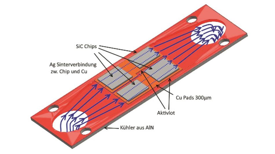 Bild 4: Die vier SiC-Chips (grau) haben eine Verlustleistungsdichte von jeweils 200 W/cm². Die Kühlflüssigkeit strömt im Kühler parallel zur Chipunterseite.