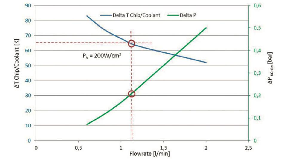 Bild 8: Über die Entwärmungs- und Druck/Durchfluss-Kennlinie lässt sich ein möglicher Arbeitspunkt bestimmen.