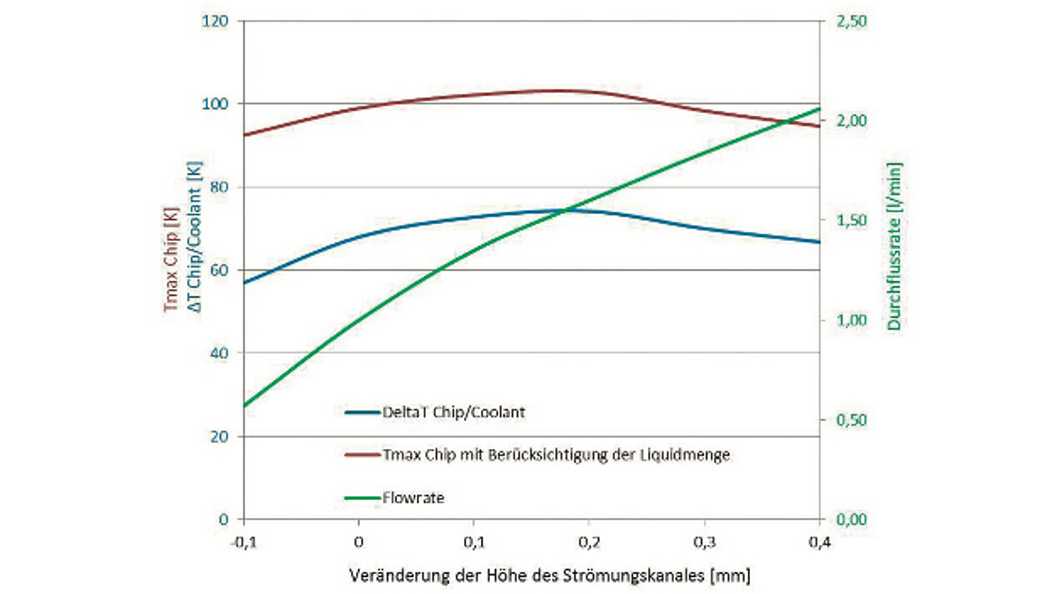Bild 9: Entwärmungs- und Durchflusskennlinie bei Veränderung des Strömungsquerschnitts.