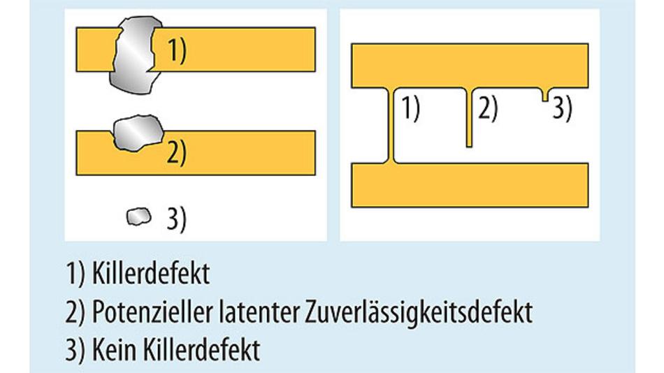 Bild 1. Die Defektarten, die die Funktion/Ausbeute beeinflussen, wirken sich auch auf die Zuverlässigkeit aus. Sie unterscheiden sich durch Größe und Ort, an dem sie auf der Halbleiterstruktur vorkommen.