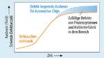 In einer Halbleiterfabrik für Verbraucherelektronik (orange Linie) wird die Spitze der Ausbeutekurve (Ausbeute gegen Zeit) durch sinkende Aufwendungen für die weiterführende Defektreduzierung begrenzt