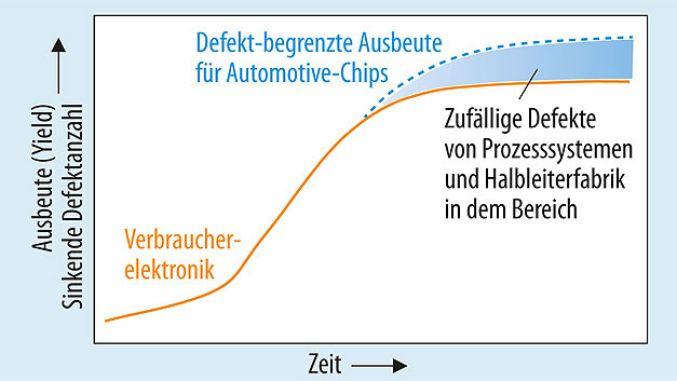 Bild 2. In einer Halbleiterfabrik für Verbraucherelektronik (orange Linie) wird die Spitze der Ausbeutekurve (Ausbeute gegen Zeit) durch sinkende Aufwendungen für die weiterführende Defektreduzierung begrenzt. Die Ausbeutekurve der Automotive-Halbleiterfabrik (blau gestrichelte Linie) ist ebenfalls ein Faktor für die Zuverlässigkeit. Um die Qualitätsanforderungen zu erfüllen, müssen die Hersteller die Basisausbeute weiter verbessern. Der blau gefärbte Bereich kennzeichnet den Unterschied zwischen Verbraucher- und Automotive-Elektronik.