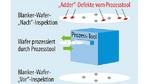 """Überwachung des Prozess-Tools: Nach der Feststellung der Ausgangswerte des blanken Wafers mit einer """"Vor""""-Inspektion kann er durch einige oder alle Prozessschritte prozessiert werden."""