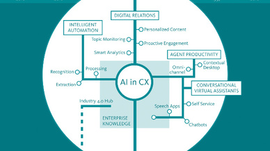KI und Customer Experience