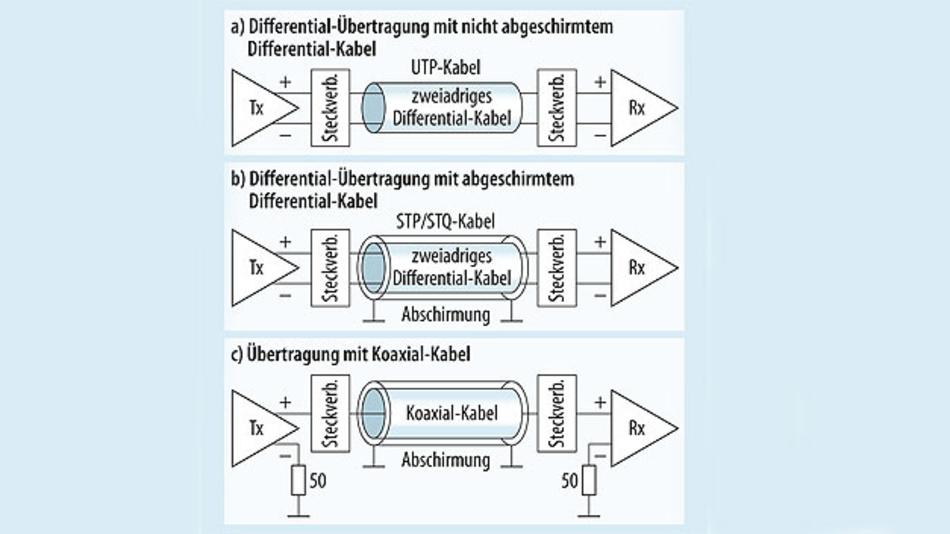Bild 1. Massebezogene und differentielle Signalisierungs-Topologien.