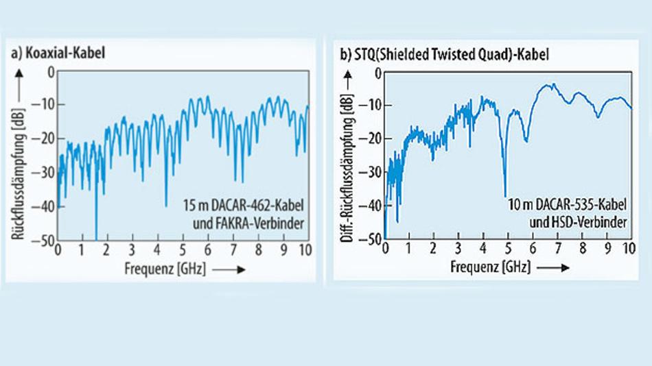 Bild 7. Vergleich der Rückflussdämpfung von Koaxial-Kabel (a) und differentiellem STQ-Kabel (b).
