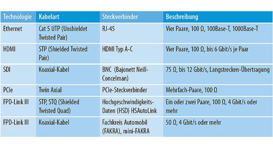 Tabelle 1. Beispiele für Kabel und Steckverbinder.
