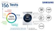 """156 hausinterne Prüfungen stehen an, bevor eine der """"QuickDrive""""-Waschmaschinen von Samsung in Serie gehen kann."""