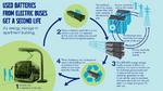 Alte Batterien aus Elektrobussen speichern Solarenergie