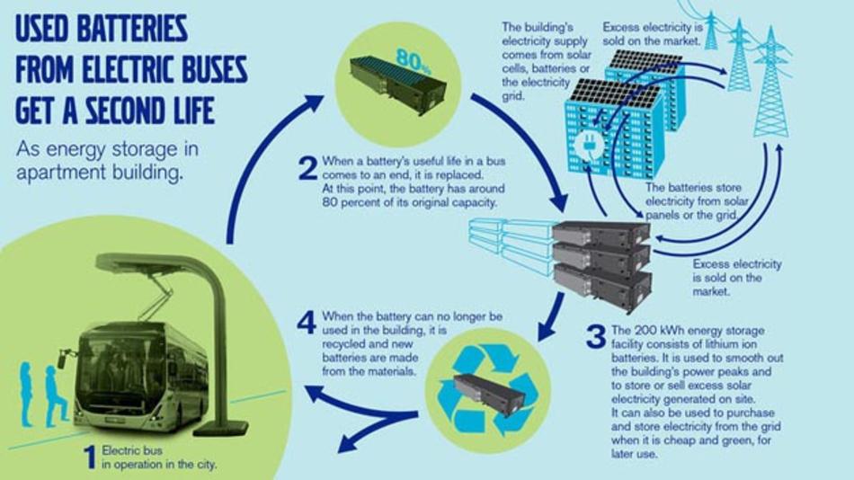 Volvo Buses beteiligt sich an einem Projekt in Schweden, in dem gebrauchte Batterien von Elektrobussen in einem stationären Energiespeicher gebündelt werden.
