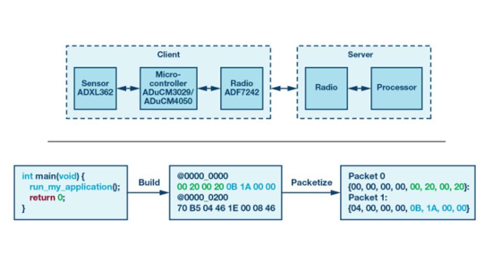Bild 1: (oben) Server/Client-Architektur in einem generischen Embedded-System. (unten) Binärwandlung und Paketisierungsprozess einer Software-Applikation.