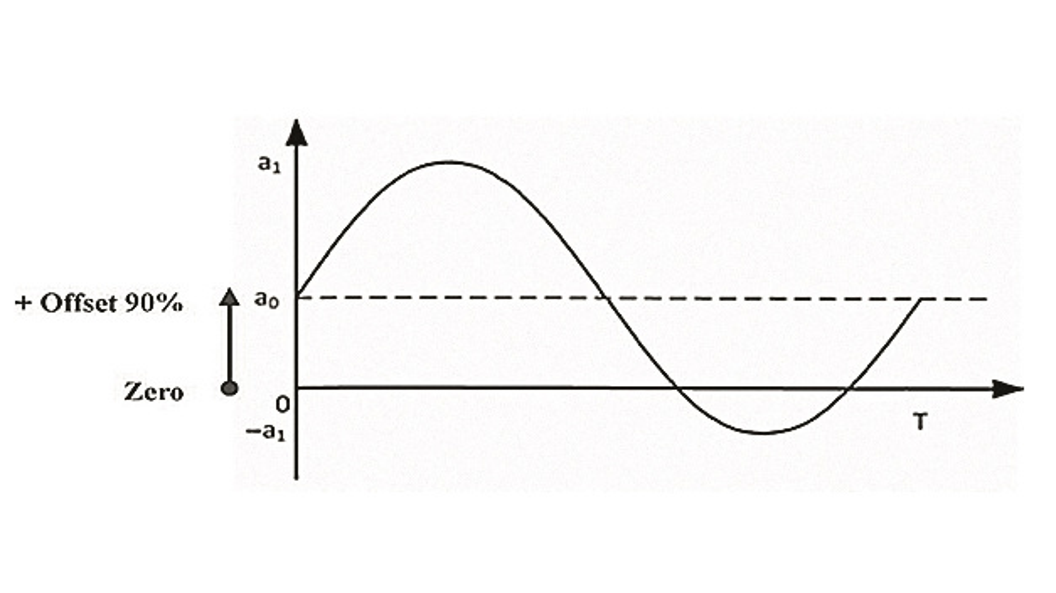 Bild 2: Signalform mit DC-Offset.