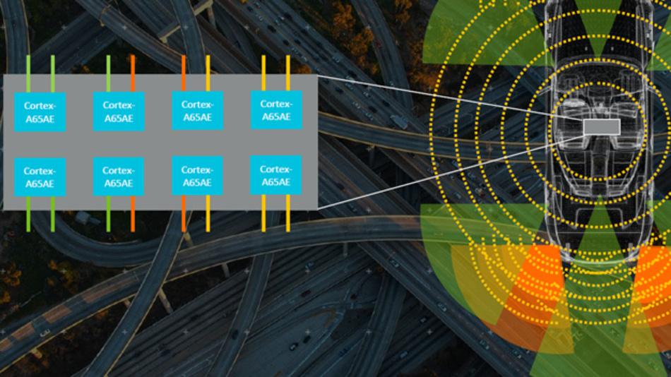 Zur Verarbeitung der vielen Sensorsignale in kommenden autonomen Fahrzeugen: Cortex-A65AE von ARM