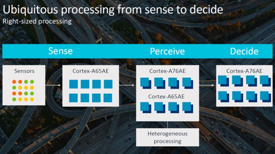Rechencluster für große Sensordarenströme mit Cortex-A65AE und Cortex-A76AE.