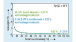 Auch bei kleinen Bereichsaussteuerungen bietet der Leistungsanalysator WT5000 eine hohe Leistungsmessgenauigkeit