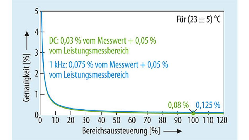 Bild 1. Auch bei kleinen Bereichsaussteuerungen bietet der Leistungsanalysator WT5000 eine hohe Leistungsmessgenauigkeit.