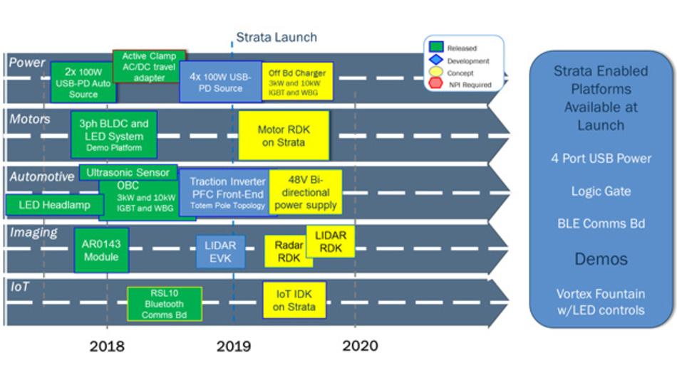 Mit dem Start stehen drei Entwicklungsplattformen, die durch Strata unterstützt werden, zur Verfügung.