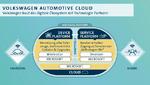 Funktionsprinzip der Volkswagen Automotive Cloud