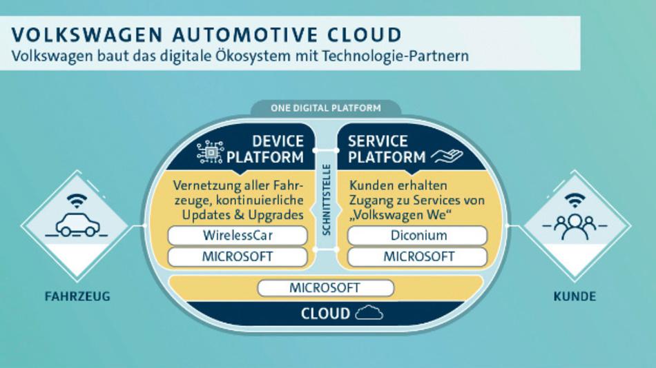 Volkswagen macht mit »WirelessCar« den nächsten Schritt im Aufbau eines digitalen Ökosystems.