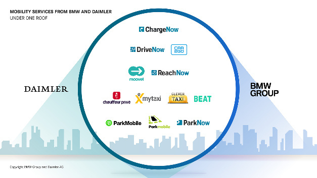 BMW and Daimler are creating a holistic, intelligent and seamless ecosystem of mobility services with car-sharing, ride-hailing, parking, charging and multi-modality for sustainable urban mobility.