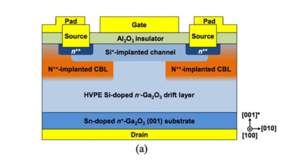 Schematischer Schnitt durch den vertikalen Galliumoxid-MOSFET.