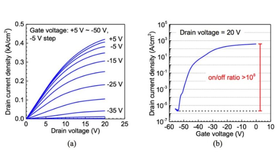 Bild 2: Ausgangs- (a) und Übertragungskennlinie (b) des vertikalen Ga2O3-MOSFETs.