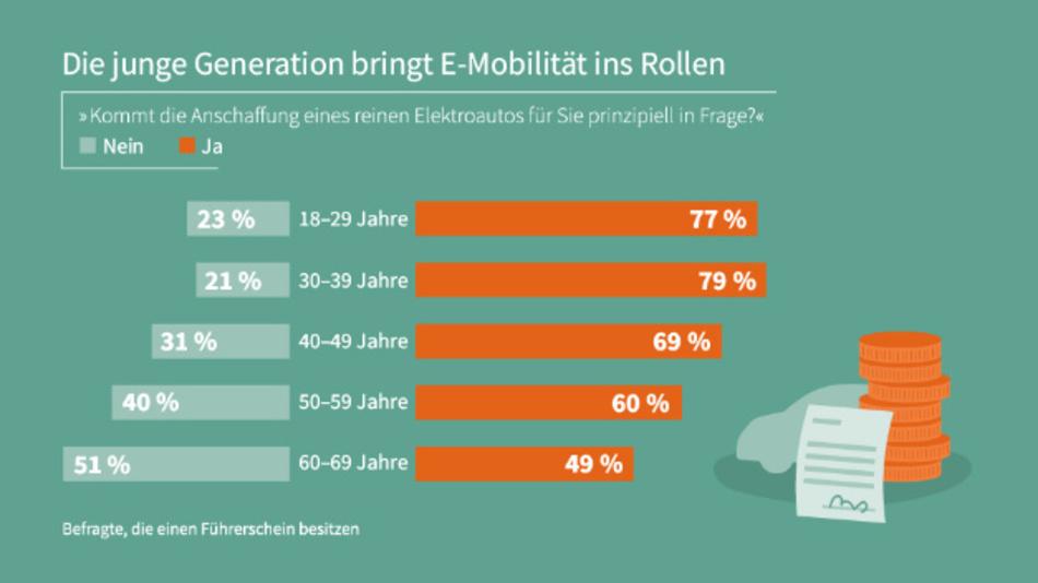 Je jünger die Befragten, desto mehr können sich die Anschaffung eines E-Autos vorstellen und desto größeren Wert legen sie auf regenerative Energiequellen als Stromlieferant für emissionsfreies Fahren.