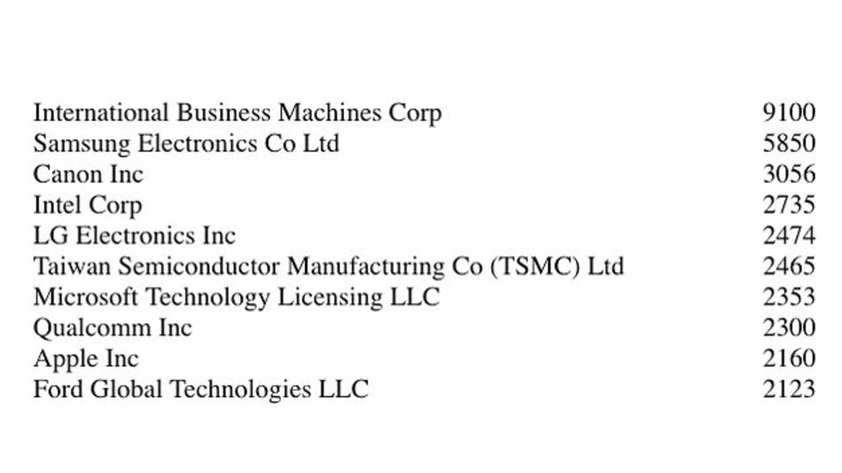 Liste der Firmen, die im letzten Jahr die meisten US-Patente erhalten haben.