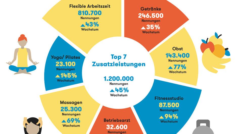Das sind die Top 7 Corporate Health Benefits in Deutschland.