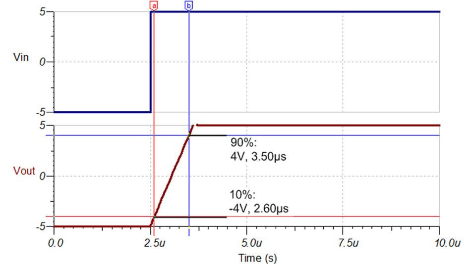 Bild 23. Die mit der Schaltung nach Bild 22 durchgeführte Anstiegsgeschwindigkeitsmessung wird dank der Eingangsstrombegrenzung nicht verfälscht. Gemessen wurde wie für Bild 21 der OPA1678.