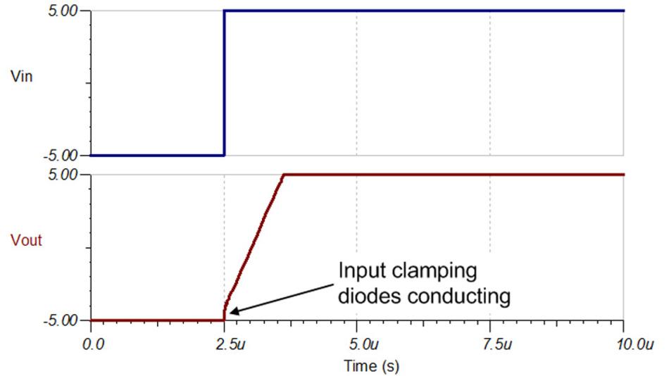 Bild 21. Verfügt der Verstärker am Eingang über Klemmdioden so wird das Ergebnis der Anstiegsgeschwindigkeitsmessung (ohne Eingangsstrombegrenzung) verfälscht, wie das Beispiel mit dem OPA1678 zeigt.