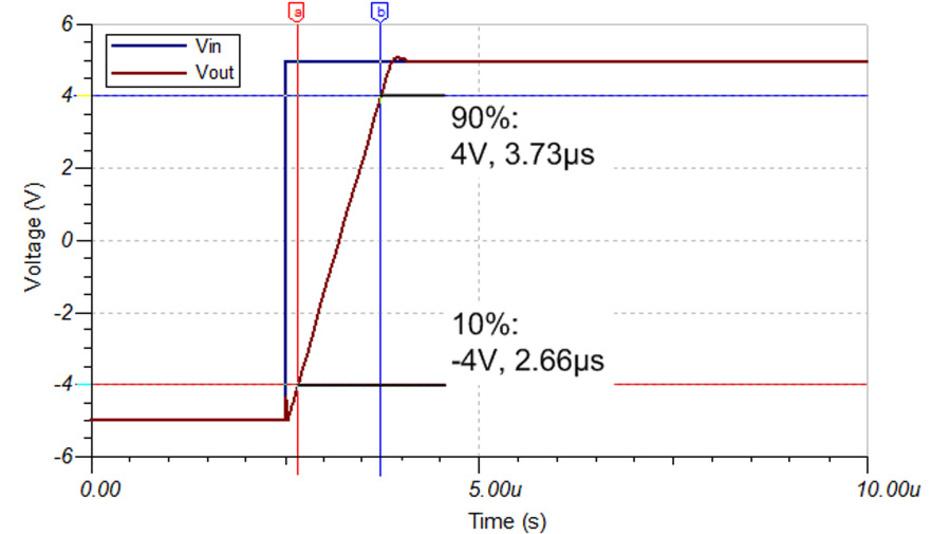 Bild 20. Anhand des Zeitverlaufs der Ausgangsspannungsänderung infolge eines Eingangsspannungssprungs lässt sich die Anstiegsgeschwindigkeit eines Operationsverstärkers messen – hier am OPA196.