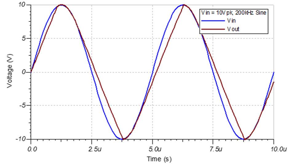 Bild 18. Ein Verstärker mit zu niedriger Anstiegsgeschwindigkeit verzerrt ein Sinussignal zu einem dreieckförmigen Signal.