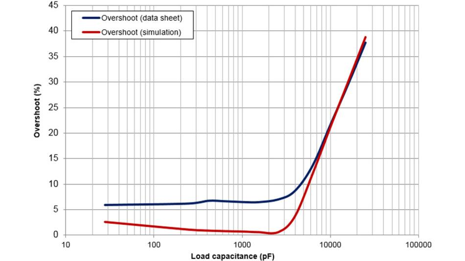 Bild 30. Mit der Schaltung (Bild 28) lässt sich auch prüfen, welchen Einfluss die Lastkapazität auf das Überschwingen hat. Dazu wird die Lastkapazität variiert und mit den Datenblattangaben verglichen – hier ist das Beispiel des OPA202 gezeigt.
